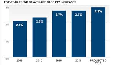 Pay raises are expected to be slightly higher in 2013 (Source: Mercer 2012/2013 U.S. Compensation Planning Survey)