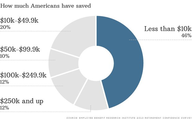 Last year nearly half of workers had less than $10,000 saved for retirement.
