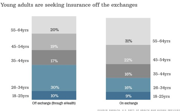 Enrollment on the Obamacare exchanges isn't the only number to watch.