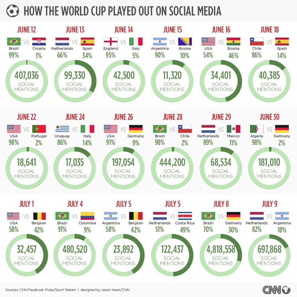 This graphic shows the number of social mentions during each match throughout the World Cup so far. Germany's demolition of World Cup hosts Brazil in their Tuesday semifinal in Belo Horizonte is the game that seemingly everyone can't stop talking about.