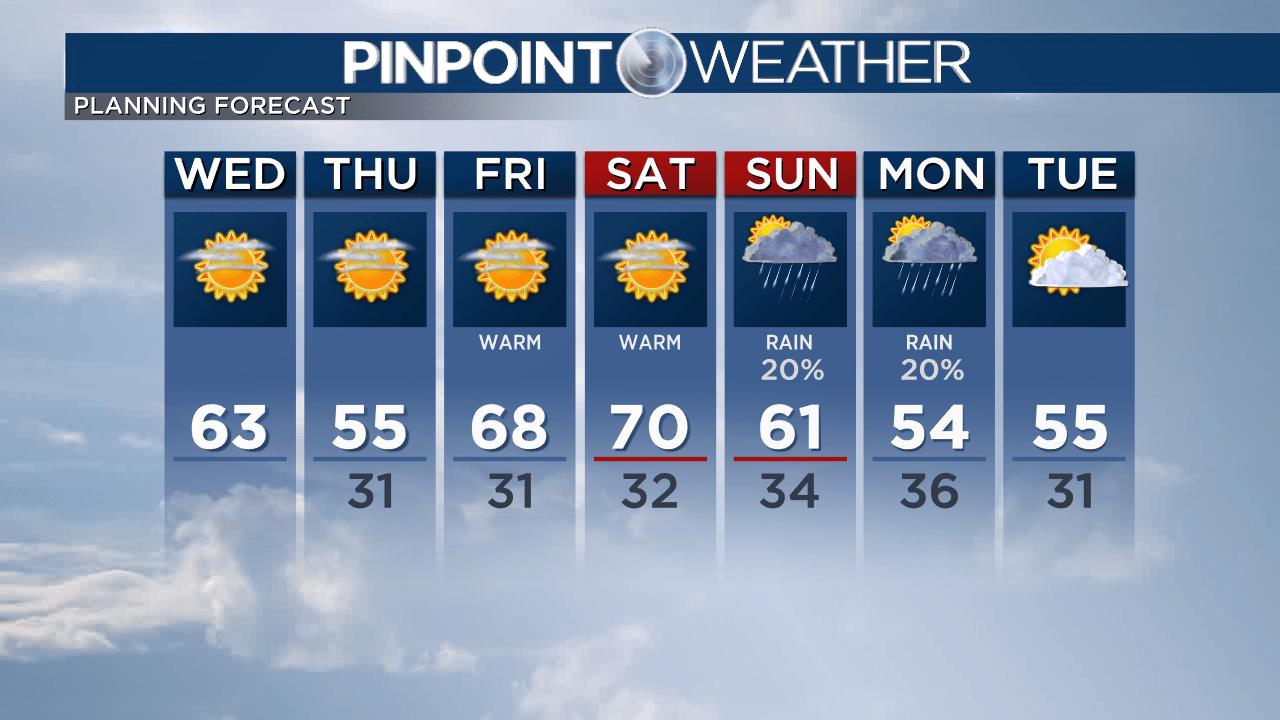 予測:異常に暖かいに週末FFFの雨の日曜日