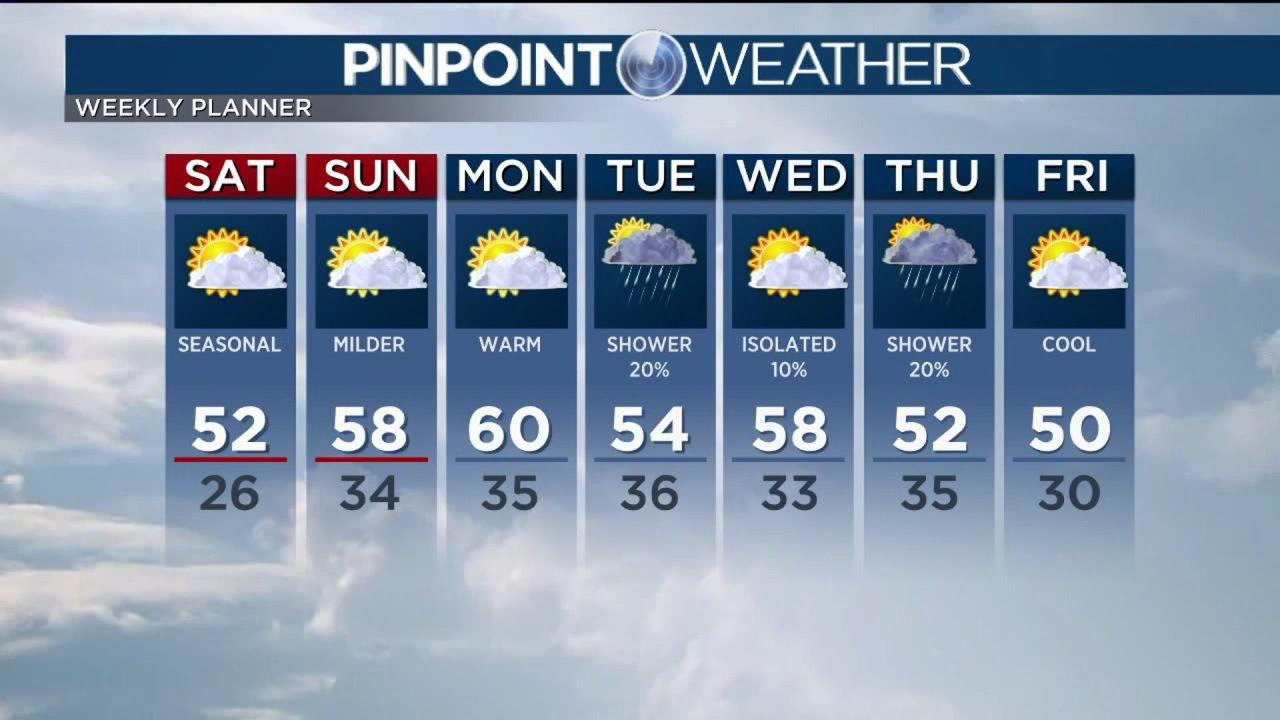 Ο καιρός είναι ζεστός, επιστρέφει στο Ντένβερ για το σαββατοκύριακο, βροχή πιθανότητες την επόμενη εβδομάδα