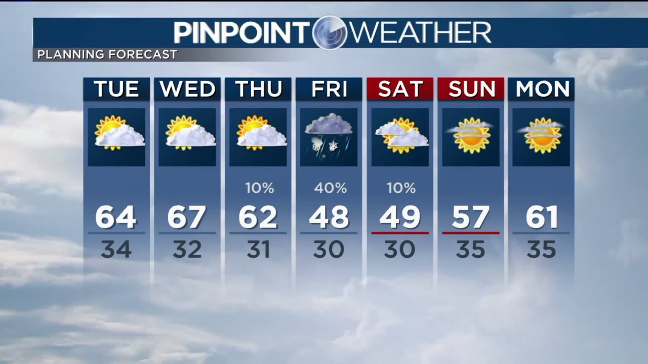 Suhu panas hingga selasa, salju kesempatan di akhir pekan ini