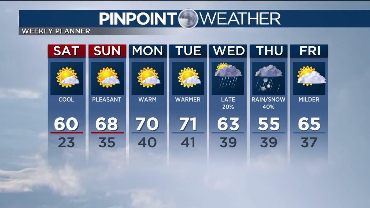 Peregangan hangat, cuaca kering di depan untuk Denver