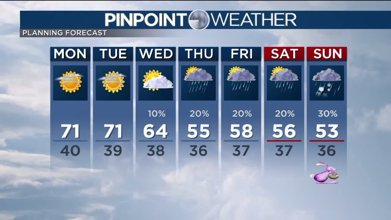 Suhu tetap di tahun 70-an untuk memulai minggu