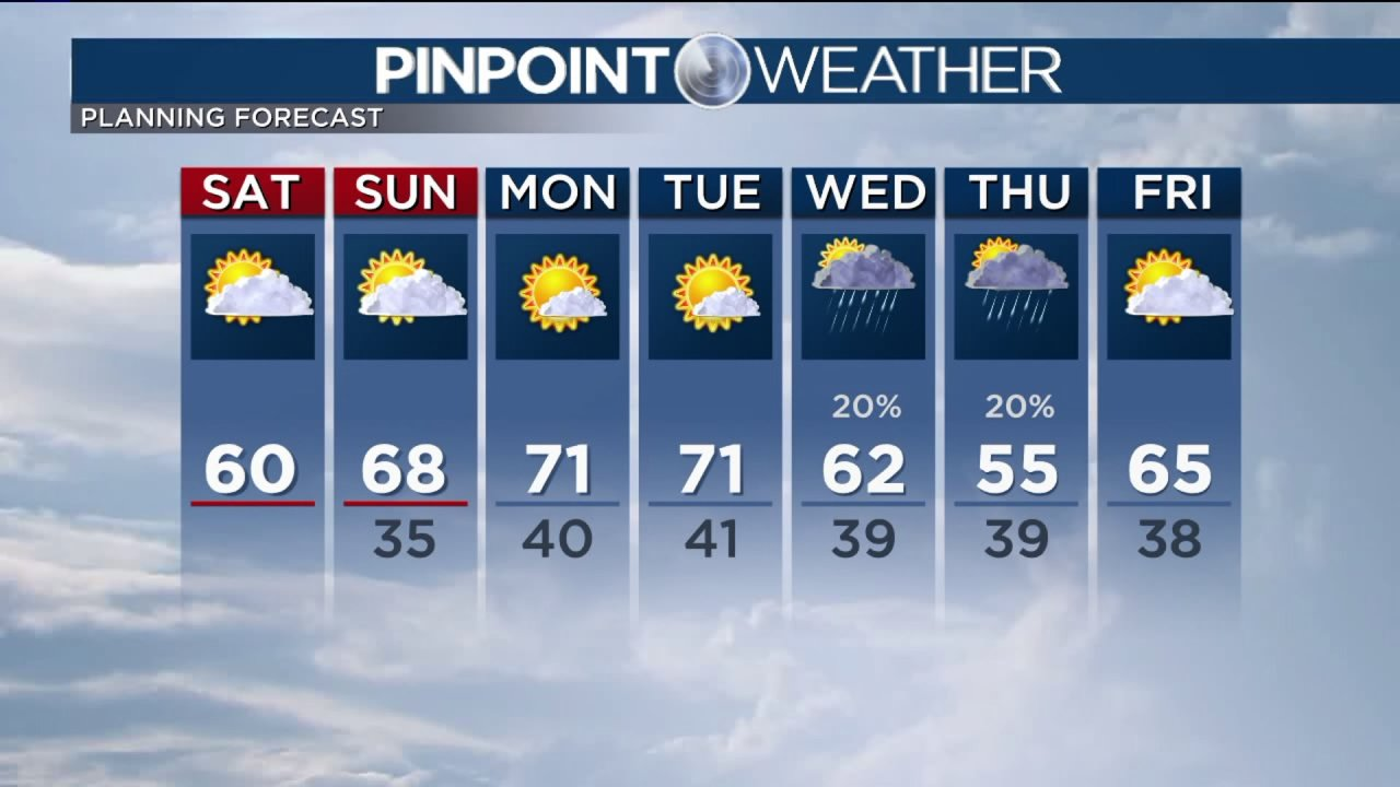 Το σαββατοκύριακο του καιρού περιλαμβάνει ηλιοφάνεια, υψηλότερες θερμοκρασίες